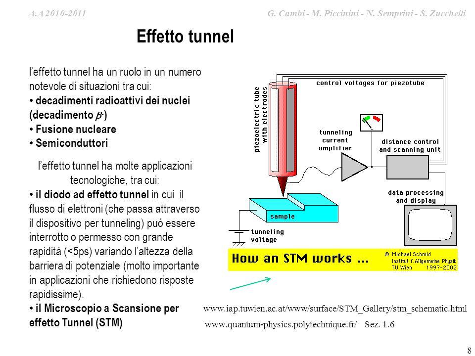 A.A. 2009-2010 G. Cambi – S. Zucchelli – M. Piccinini leffetto tunnel ha molte applicazioni tecnologiche, tra cui: il diodo ad effetto tunnel in cui i