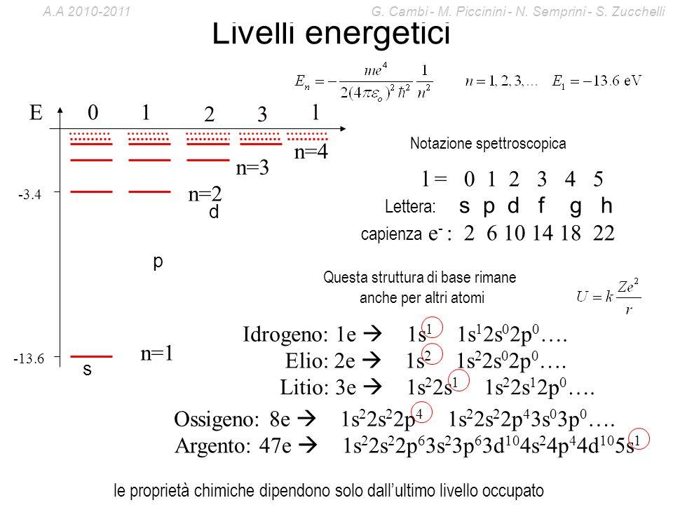 Livelli energetici -13.6 -3.4 El01 23 n=1 n=2 n=3 n=4 s p d l = 0 1 2 3 4 5 Lettera: s p d f g h capienza e - : 2 6 10 14 18 22 Notazione spettroscopi