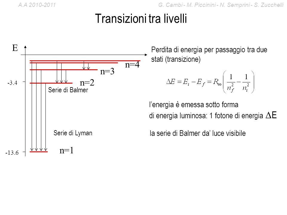 Transizioni tra livelli -13.6 -3.4 E n=1 n=2 n=3 n=4 Serie di Lyman Serie di Balmer Perdita di energia per passaggio tra due stati (transizione) lener