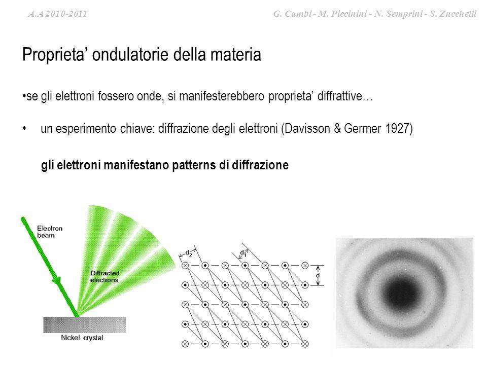A.A. 2009-2010 G. Cambi – S. Zucchelli – M. Piccinini Proprieta ondulatorie della materia un esperimento chiave: diffrazione degli elettroni (Davisson