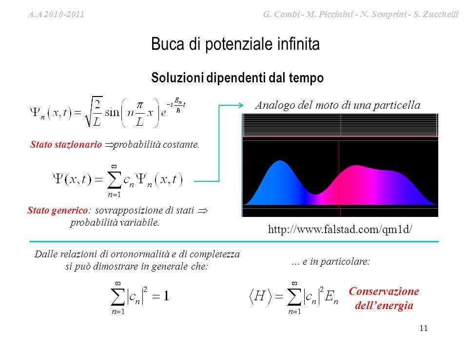 A.A. 2009-2010 G. Cambi – S. Zucchelli – M. Piccinini 11 Buca di potenziale infinita Soluzioni dipendenti dal tempo Stato stazionario probabilità cost