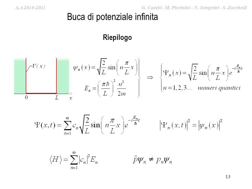 A.A. 2009-2010 G. Cambi – S. Zucchelli – M. Piccinini 13 Riepilogo Buca di potenziale infinita A.A 2010-2011 G. Cambi - M. Piccinini - N. Semprini - S