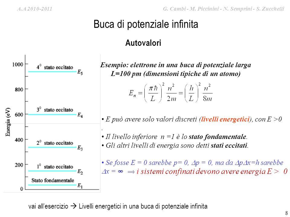 A.A. 2008-2009 G. Cambi – S. Zucchelli – M. Piccinini 8 Buca di potenziale infinita Autovalori Esempio: elettrone in una buca di potenziale larga L=10