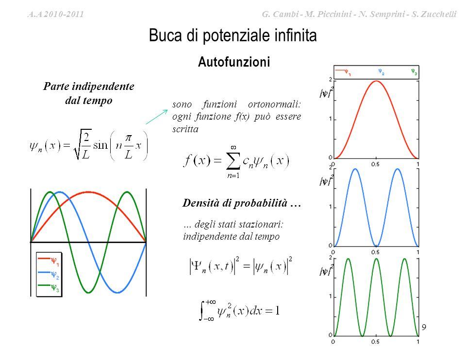 A.A. 2009-2010 G. Cambi – S. Zucchelli – M. Piccinini 9 Autofunzioni Densità di probabilità … … degli stati stazionari: indipendente dal tempo Parte i