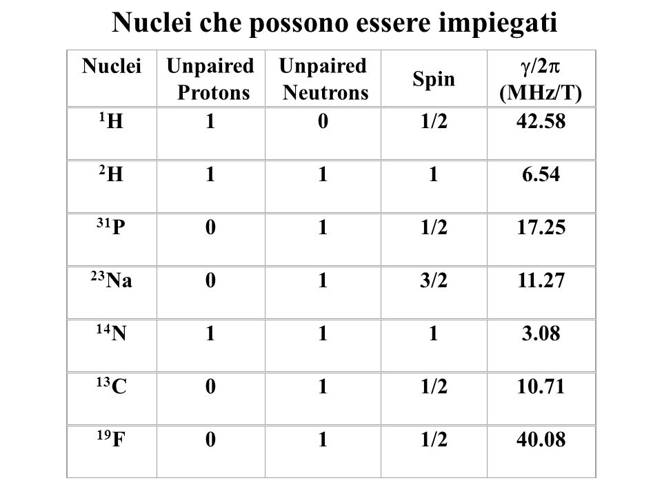 NucleiUnpaired Protons Unpaired Neutrons Spin /2 (MHz/T) 1H1H101/242.58 2H2H1116.54 31 P011/217.25 23 Na013/211.27 14 N1113.08 13 C011/210.71 19 F011/