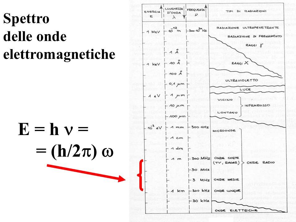 Spettro delle onde elettromagnetiche E = h = = (h/2 )