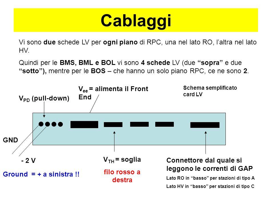Cablaggi Vi sono due schede LV per ogni piano di RPC, una nel lato RO, laltra nel lato HV.