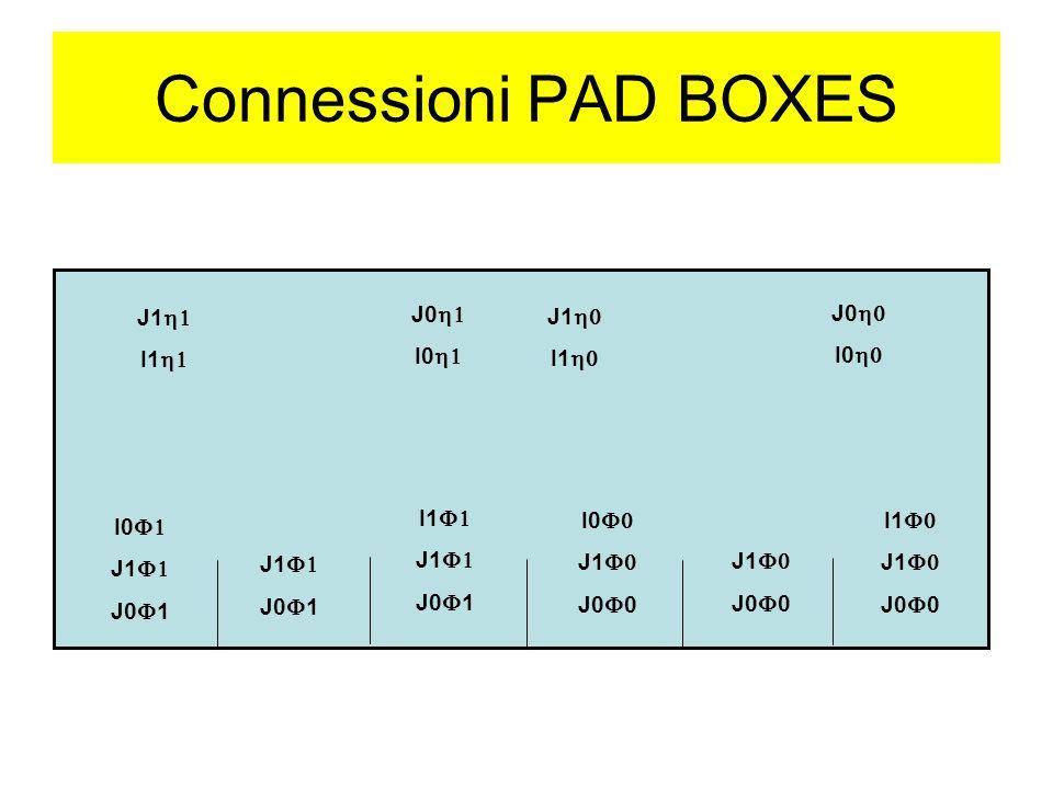 Connessioni PAD BOXES I0 J1 J0 1 J1 J0 1 I1 J1 J0 1 I0 J1 J0 0 J1 J0 0 I1 J1 J0 0 J1 I1 J0 I0 J1 I1 J0 I0