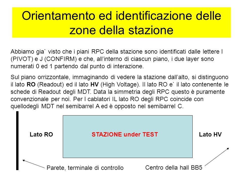 Orientamento ed identificazione delle zone della stazione Abbiamo gia` visto che i piani RPC della stazione sono identificati dalle lettere I (PIVOT) e J (CONFIRM) e che, allinterno di ciascun piano, i due layer sono numerati 0 ed 1 partendo dal punto di interazione.