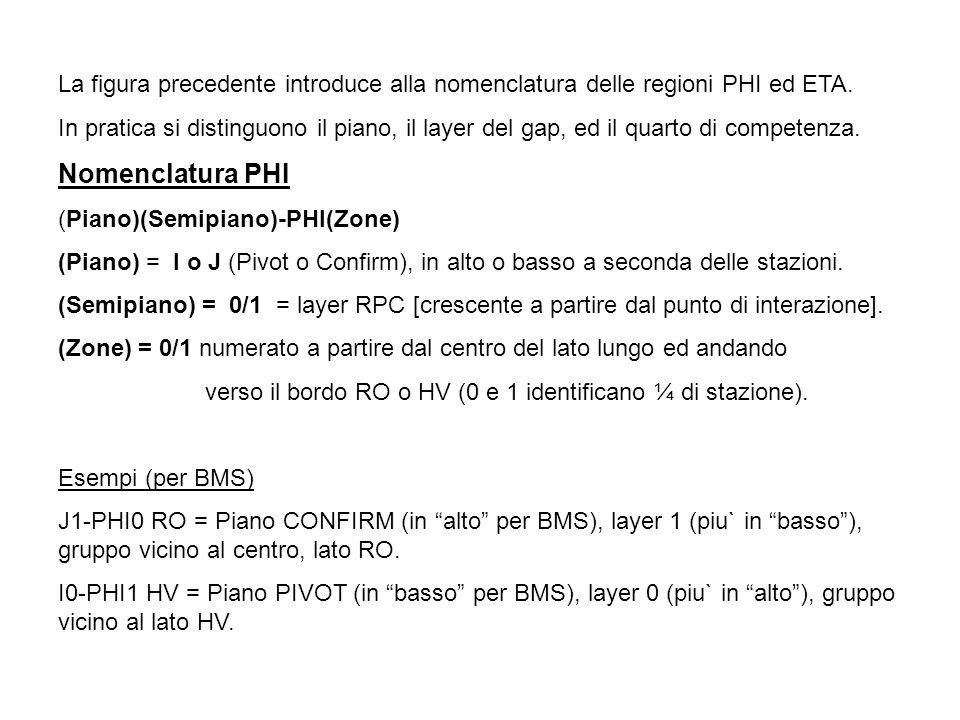 La figura precedente introduce alla nomenclatura delle regioni PHI ed ETA.