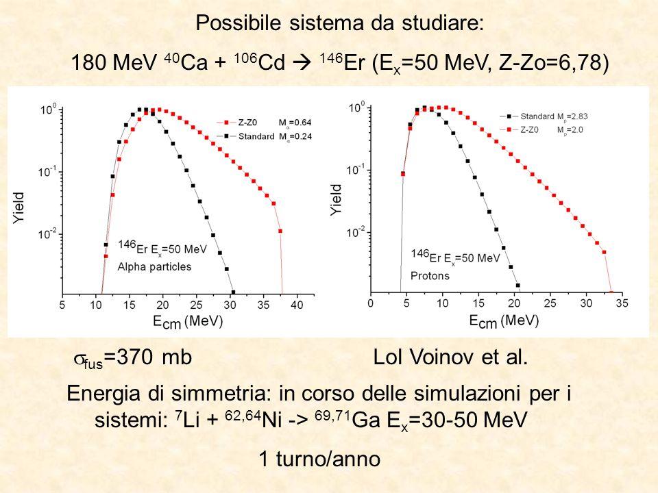 Possibile sistema da studiare: 180 MeV 40 Ca + 106 Cd 146 Er (E x =50 MeV, Z-Zo=6,78) fus =370 mb LoI Voinov et al.