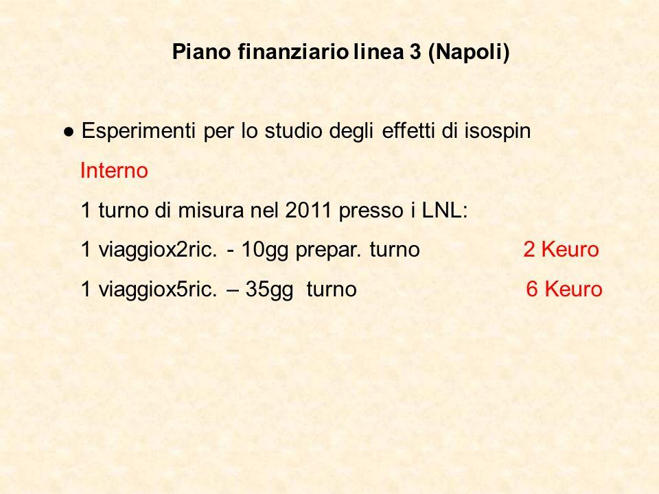 Piano finanziario linea 3 (Napoli) Esperimenti per lo studio degli effetti di isospin Interno 1 turno di misura nel 2011 presso i LNL: 1 viaggiox2ric.