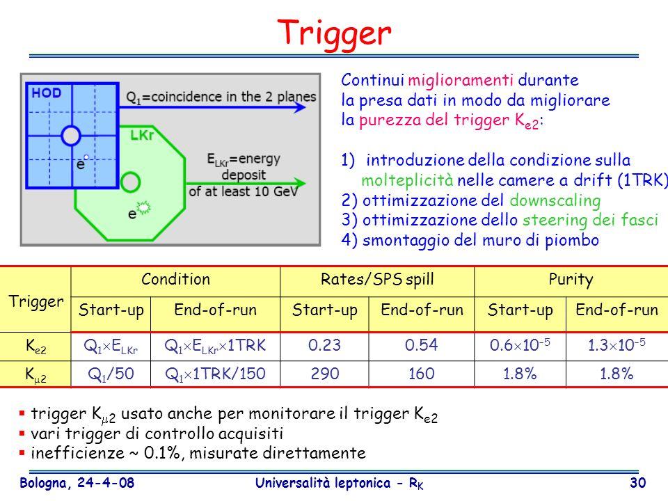 Bologna, 24-4-08 Universalità leptonica - R K 30 Trigger Continui miglioramenti durante la presa dati in modo da migliorare la purezza del trigger K e