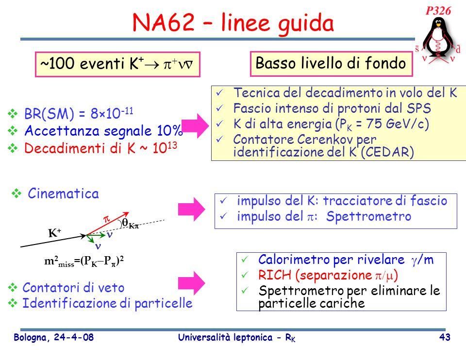 Bologna, 24-4-08 Universalità leptonica - R K 43 Cinematica BR(SM) = 8×10 -11 Accettanza segnale 10% Decadimenti di K ~ 10 13 Tecnica del decadimento