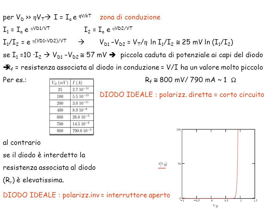 per V D >> V T I = I o e qV kT zona di conduzione I 1 = I o e VD1/VT I 2 = I o e VD2/VT I 1 /I 2 = e (VD1-VD2)/VT V D1 –V D2 = V T / ln I 1 /I 2 25 mV