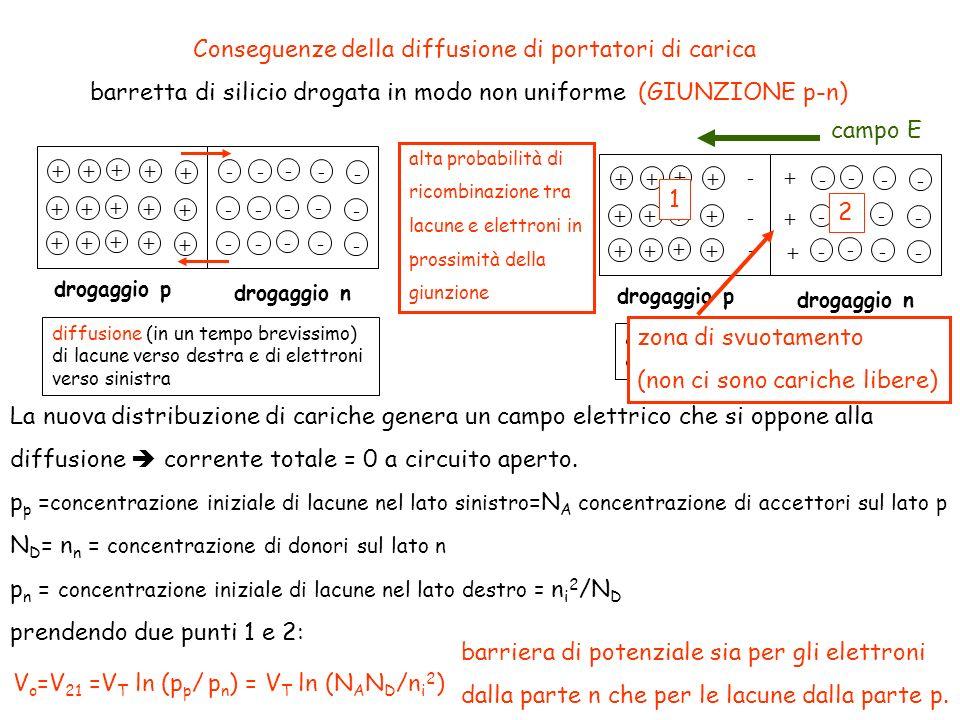 Conseguenze della diffusione di portatori di carica barretta di silicio drogata in modo non uniforme (GIUNZIONE p-n) drogaggio p drogaggio n +++ + + +