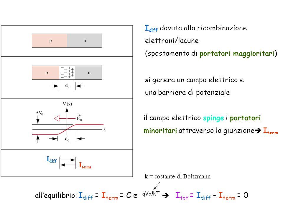 allequilibrio: I diff = I term = C e -qVo kT I tot = I diff - I term = 0 I diff I term I diff dovuta alla ricombinazione elettroni/lacune (spostamento