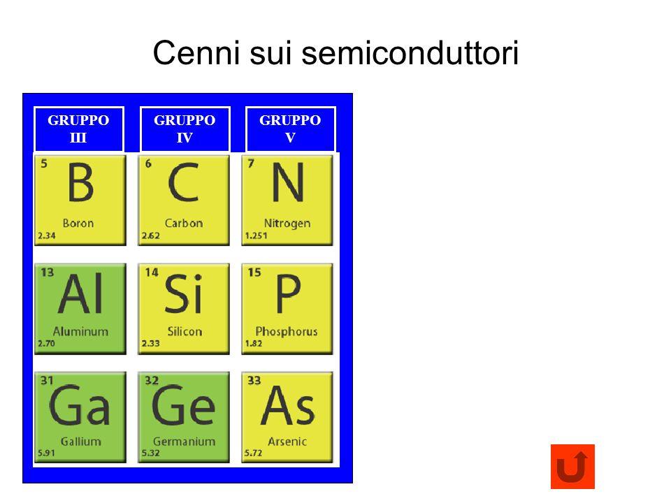 Cenni sui semiconduttori 11 GRUPPO III GRUPPO IV GRUPPO V
