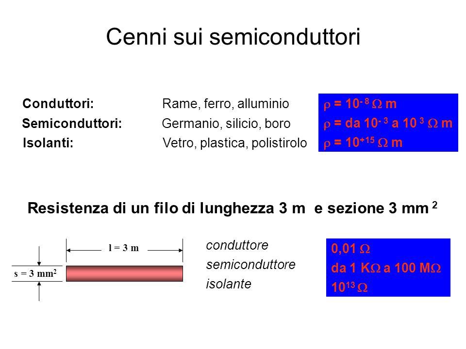 Cenni sui semiconduttori 5 = 10 +15 m = 10 - 8 m = da 10 - 3 a 10 3 m 0,01 da 1 K a 100 M 10 13 isolante semiconduttore conduttore Resistenza di un fi