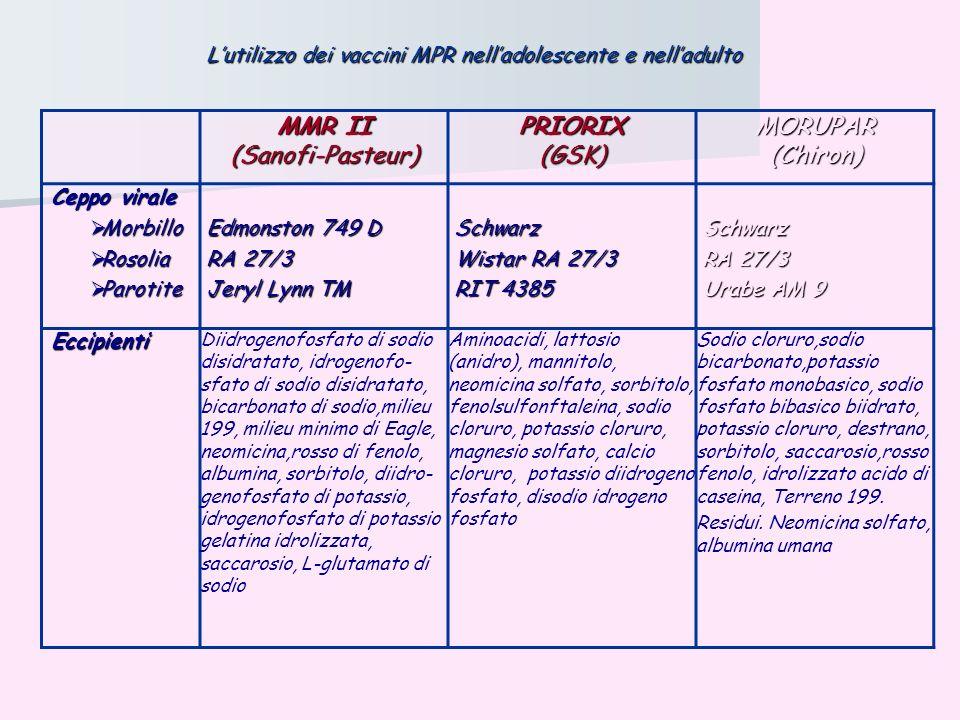MMR II (Sanofi-Pasteur)PRIORIX(GSK)MORUPAR(Chiron) Ceppo virale Ceppo virale Morbillo Morbillo Rosolia Rosolia Parotite Parotite Edmonston 749 D Edmon