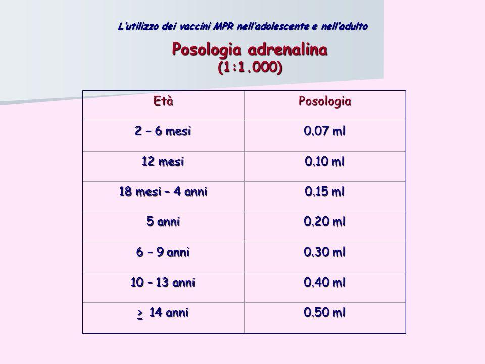 Posologia adrenalina (1:1.000) EtàPosologia 2 – 6 mesi 0.07 ml 12 mesi 0.10 ml 18 mesi – 4 anni 0.15 ml 5 anni 0.20 ml 6 – 9 anni 0.30 ml 10 – 13 anni