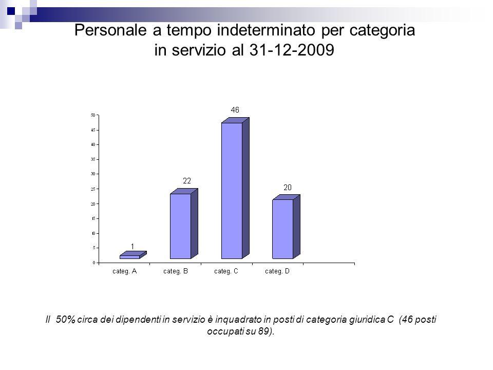 Personale a tempo indeterminato per categoria in servizio al 31-12-2009 Il 50% circa dei dipendenti in servizio è inquadrato in posti di categoria giuridica C (46 posti occupati su 89).