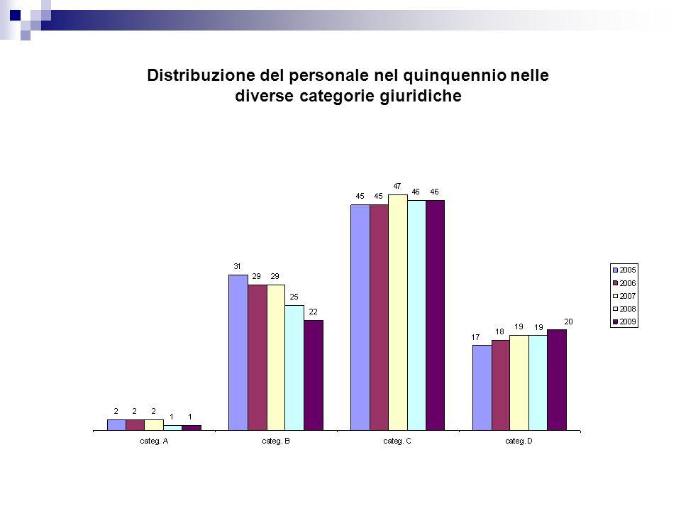 Distribuzione del personale nel quinquennio nelle diverse categorie giuridiche