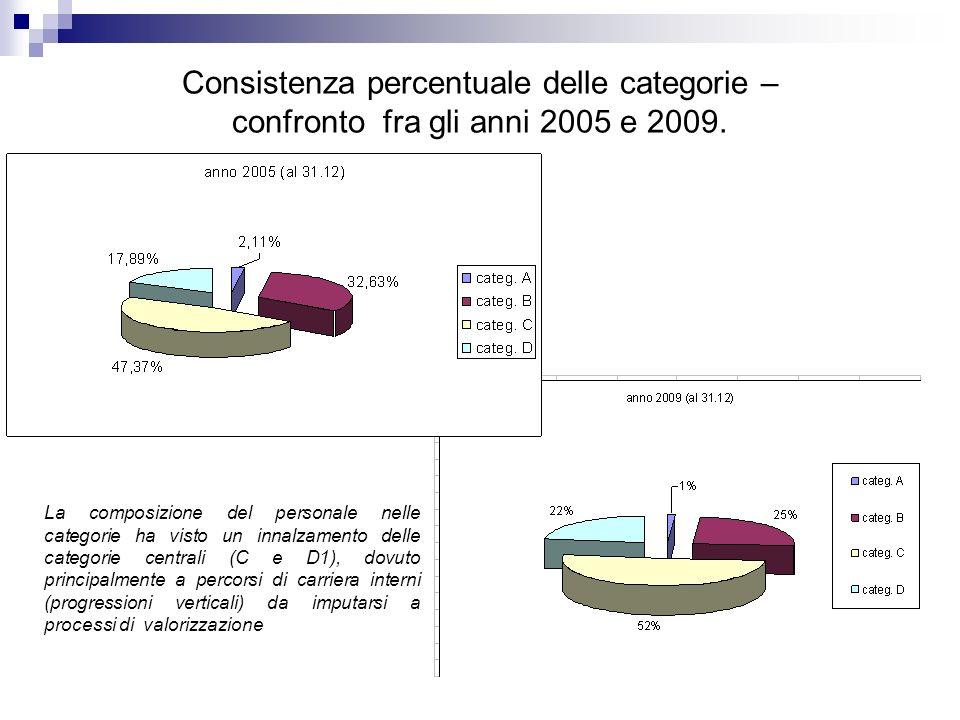 Consistenza percentuale delle categorie – confronto fra gli anni 2005 e 2009.