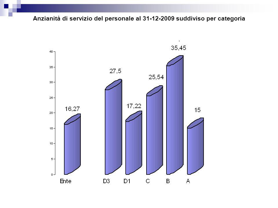 Anzianità di servizio del personale al 31-12-2009 suddiviso per categoria