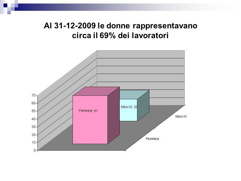 Al 31-12-2009 le donne rappresentavano circa il 69% dei lavoratori