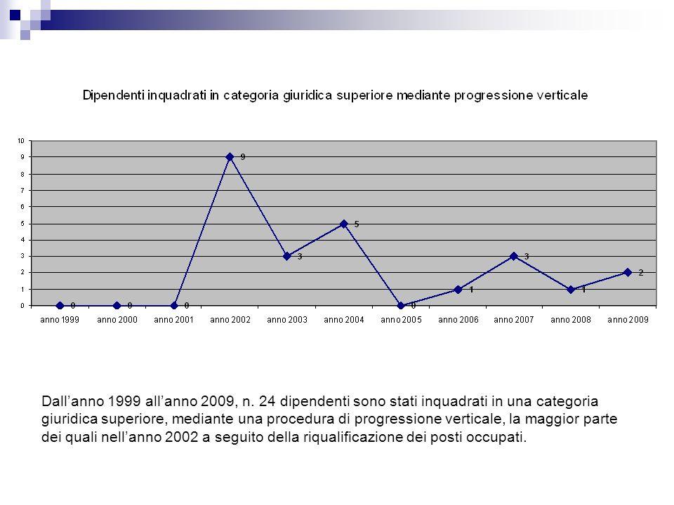 Dallanno 1999 allanno 2009, n.