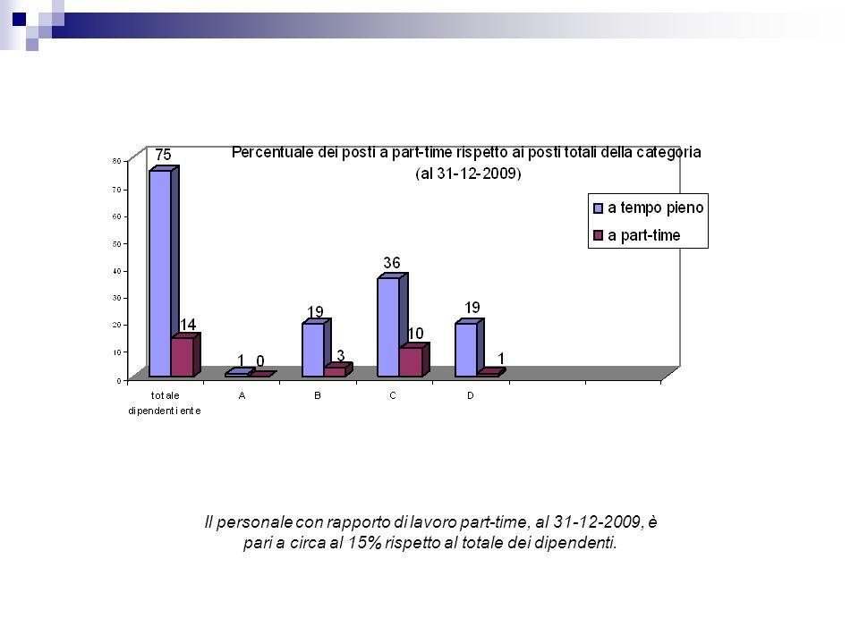 Il personale con rapporto di lavoro part-time, al 31-12-2009, è pari a circa al 15% rispetto al totale dei dipendenti.