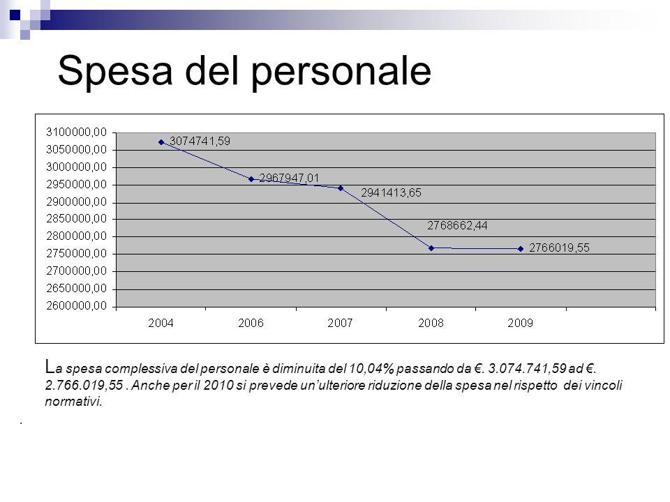 Spesa del personale L a spesa complessiva del personale è diminuita del 10,04% passando da.