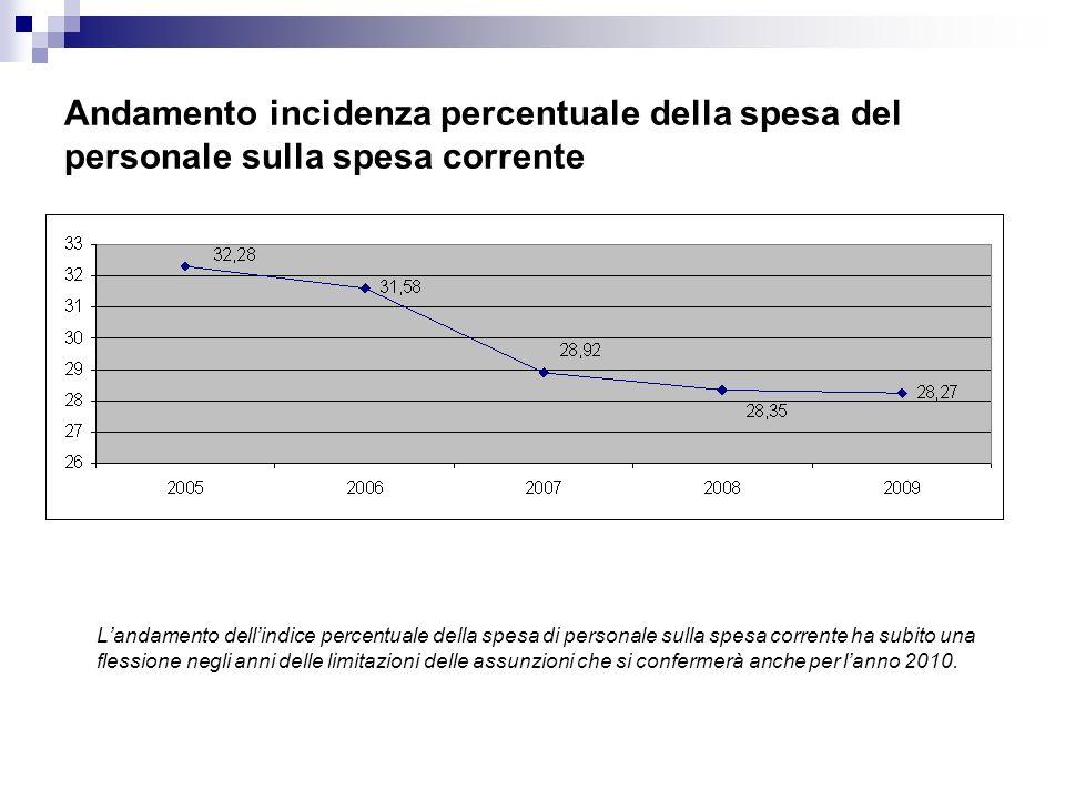 Andamento incidenza percentuale della spesa del personale sulla spesa corrente Landamento dellindice percentuale della spesa di personale sulla spesa corrente ha subito una flessione negli anni delle limitazioni delle assunzioni che si confermerà anche per lanno 2010.