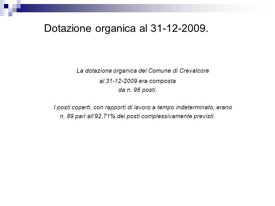 Dotazione organica al 31-12-2009.