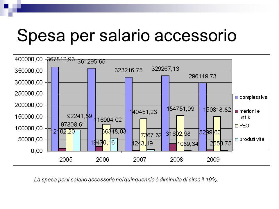 Spesa per salario accessorio La spesa per il salario accessorio nel quinquennio è diminuita di circa il 19%.
