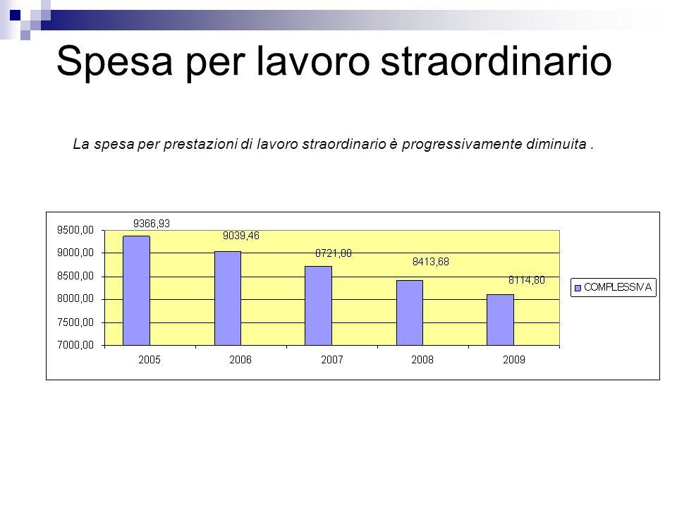 Spesa per lavoro straordinario La spesa per prestazioni di lavoro straordinario è progressivamente diminuita.