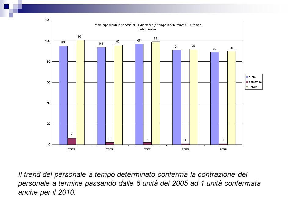 Il trend del personale a tempo determinato conferma la contrazione del personale a termine passando dalle 6 unità del 2005 ad 1 unità confermata anche per il 2010.