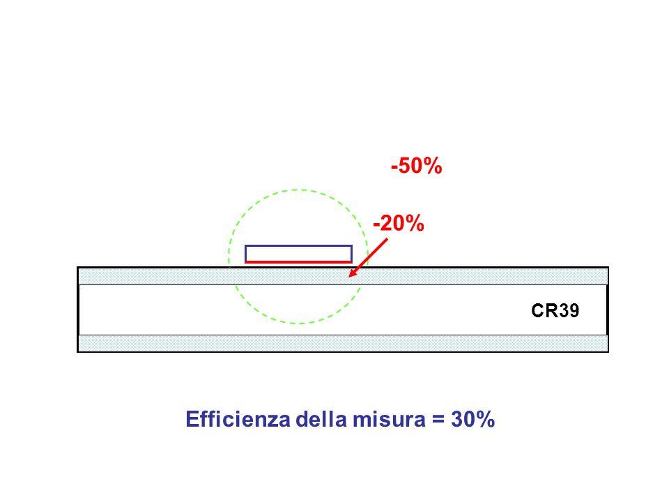 CR39 -50% -20% Efficienza della misura = 30%