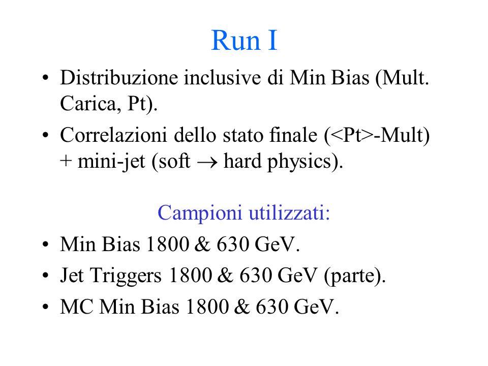 Run I Distribuzione inclusive di Min Bias (Mult. Carica, Pt).