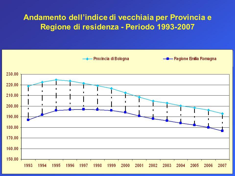Andamento dellindice di vecchiaia per Provincia e Regione di residenza - Periodo 1993-2007