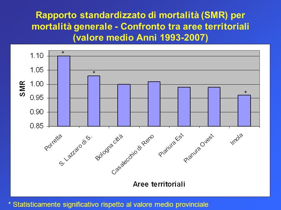 Rapporto standardizzato di mortalità (SMR) per mortalità generale - Confronto tra aree territoriali (valore medio Anni 1993-2007) * * * * Statisticamente significativo rispetto al valore medio provinciale