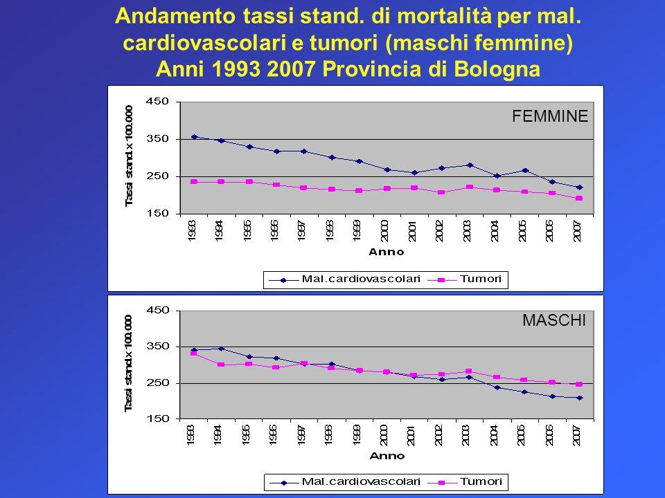 Andamento tassi stand.di mortalità per mal.