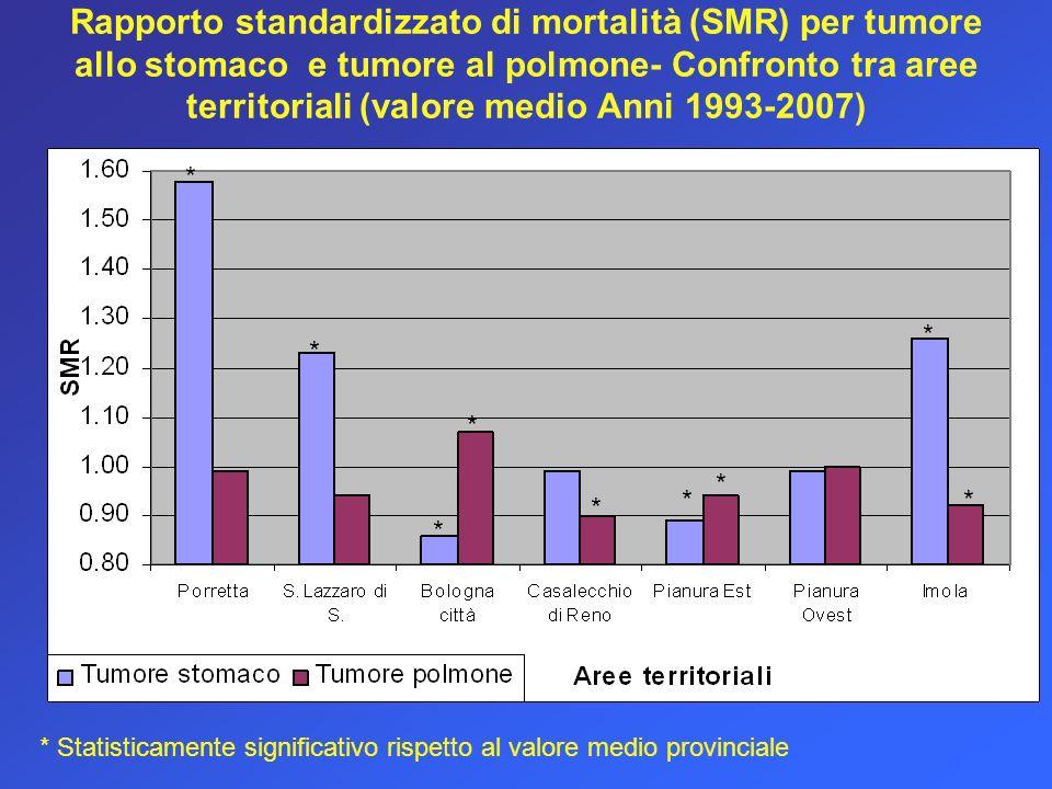 Rapporto standardizzato di mortalità (SMR) per tumore allo stomaco e tumore al polmone- Confronto tra aree territoriali (valore medio Anni 1993-2007) * * * * * * * * * * Statisticamente significativo rispetto al valore medio provinciale