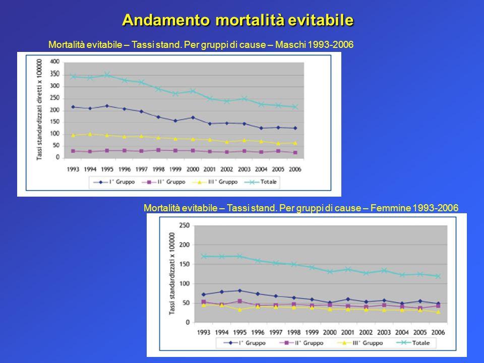 Andamento mortalità evitabile Mortalità evitabile – Tassi stand.