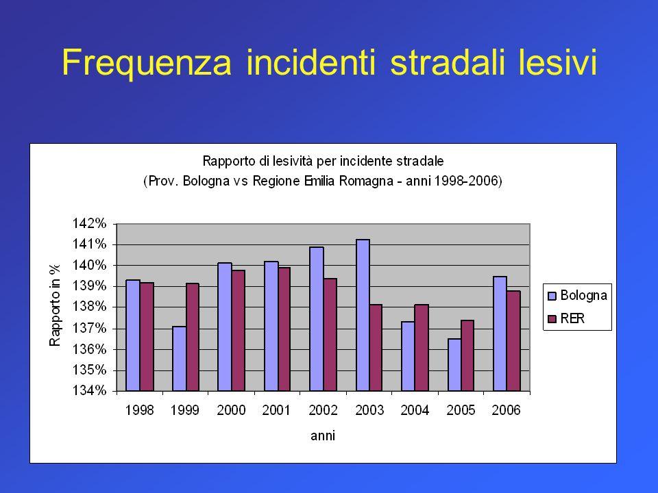 Frequenza incidenti stradali lesivi