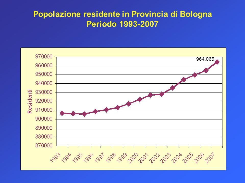 Popolazione residente in Provincia di Bologna Periodo 1993-2007 964.065