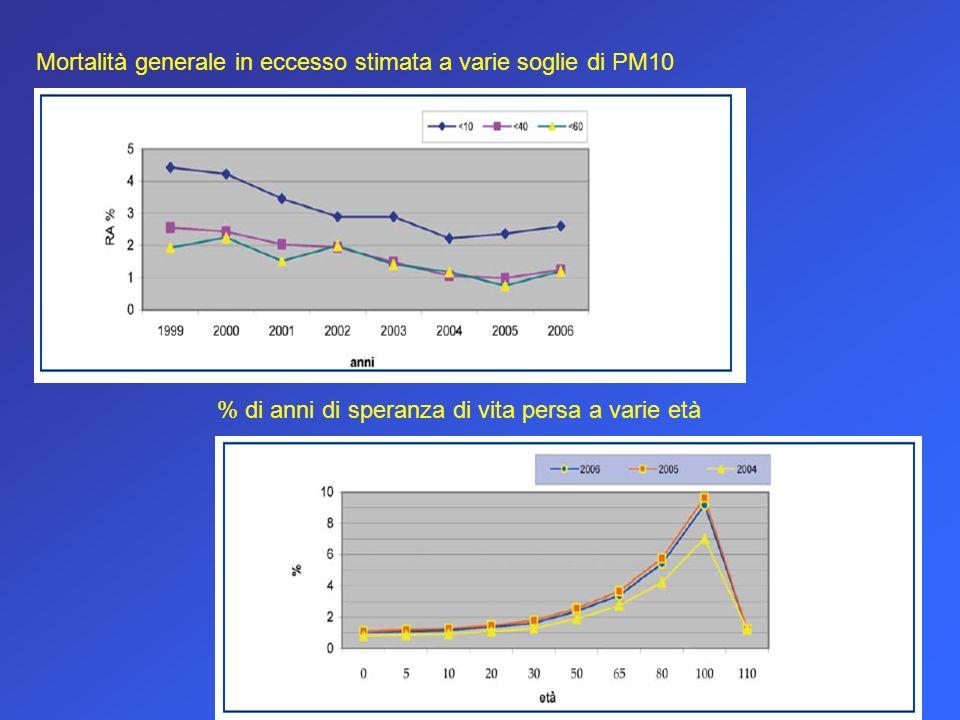 Mortalità generale in eccesso stimata a varie soglie di PM10 % di anni di speranza di vita persa a varie età