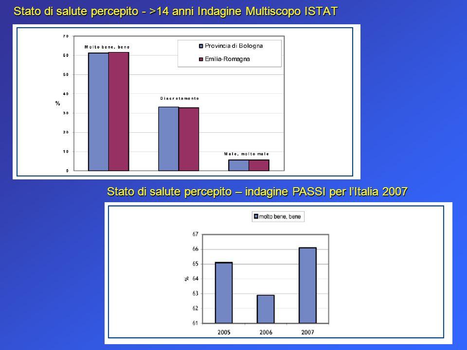 Stato di salute percepito - >14 anni Indagine Multiscopo ISTAT Stato di salute percepito – indagine PASSI per lItalia 2007
