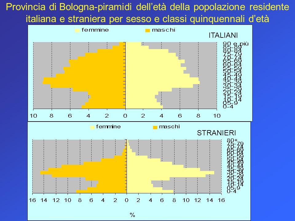 Provincia di Bologna-piramidi delletà della popolazione residente italiana e straniera per sesso e classi quinquennali detà ITALIANI STRANIERI